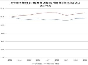 Fuente: Elaboración propia con base a INEGI y Censos de Población 2000 y 2010, para estimar el crecimiento de la población.