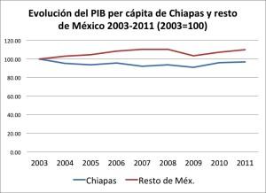 Fuente: Elaboración propia con base en INEGI y Censos de Población