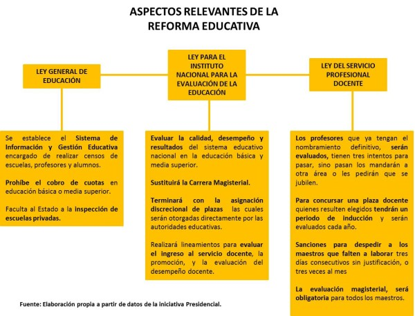 Gráfica Reforma Educativa
