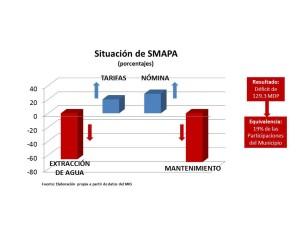 SMAPA_Grafica1