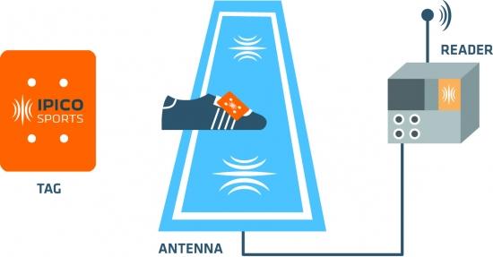 Dispositivo para medir velocidad en corredores
