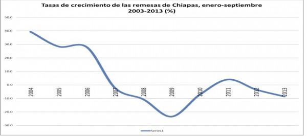 Fuente: Elaboración propia con datos del Banco de México