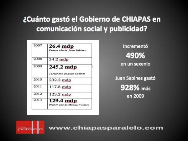 Gasto comunicación social y publicidad de Gobierno CHIAPAS. Fuente: Gobierno Chiapas