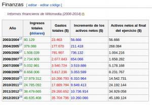 Informes Financieros Wikipedia