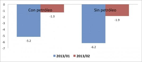 Indicador Trimestral de la Actividad Económica Estatal base 2008 Fuente: elaboración propia con base a INEGI.