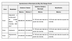 Costo de las viviendas de acuerdo a las reglas de operación del FONHAPO.