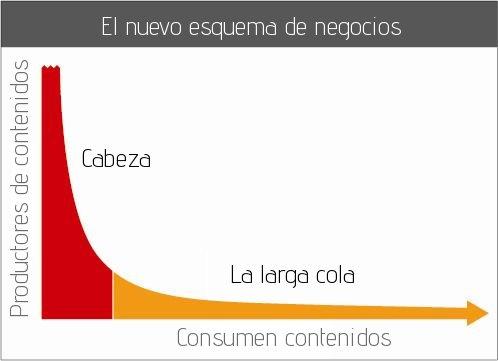 La gráfica que creo la nueva forma de hacer negocios en Internet