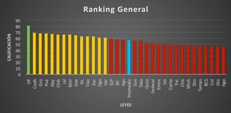 Ranking General de los resultados del estudio.