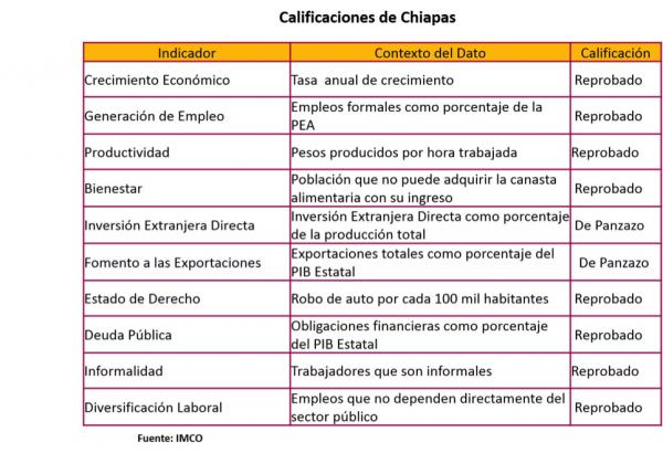 Chiapas economía