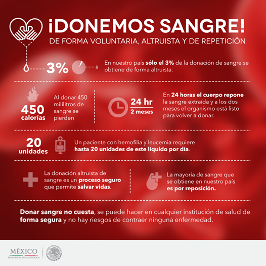 Resultado de imagen para donacion de sangre altruista en mexico