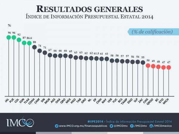 Índice de Información Presupuestal Estatal 2014 – Resultados generales