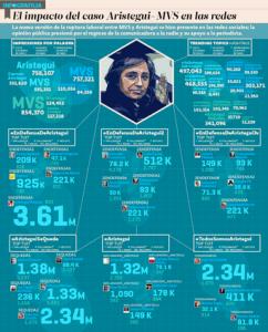 Aristegui en las redes sociales: El Economista