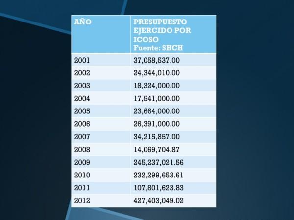 Gasto total de Sabines en la promoción de su imagen: mil 61 millones 26 mil 909 pesos. Alrededor de 500 mil pesos diarios.