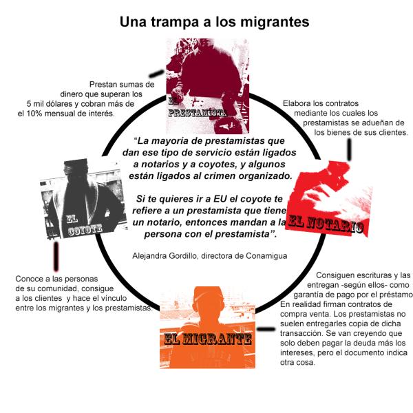 Una trampa para los migrantes