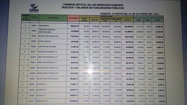 Tabulador de salario mensual de la CEDH que puede ser consultado en su portal de Transparencia.