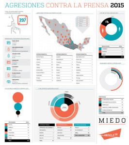 Radiografía del 2015 en materia de ataques a la prensa en México