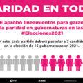 Siete partidos políticos ya reportaron al INE los estados donde postularán mujeres
